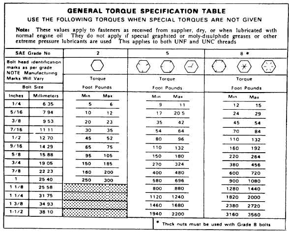 General Torque Specification Table
