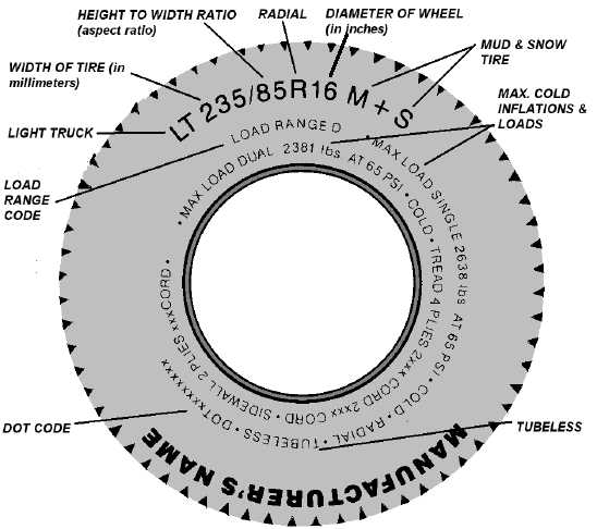 the dot tire id number identifies the tire s characteristics it begins ...