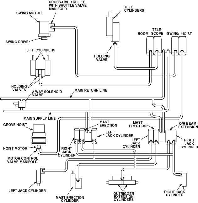 Principle Of Hydraulic Crane Project : Crane principles of operation continued